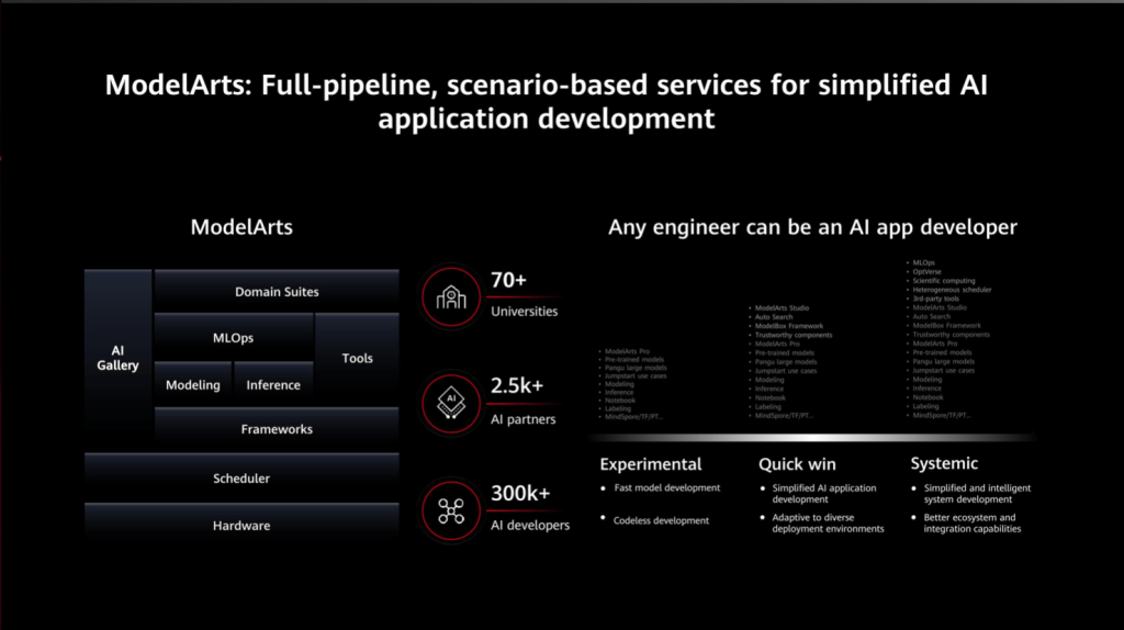 ModelArts: Full-pipeline, scenario-based services for simplified AI applications development