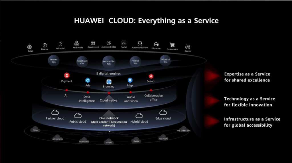 Huawei Cloud Everything as a Service