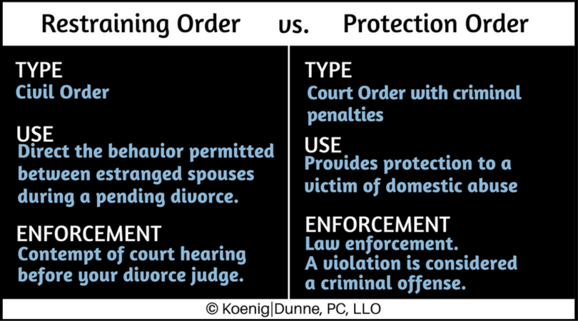 What is the Difference Between a Restraining Order and a