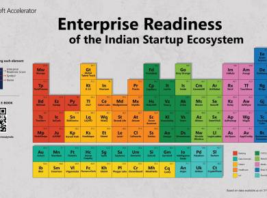 Indian Startup Ecosystem Periodic Table