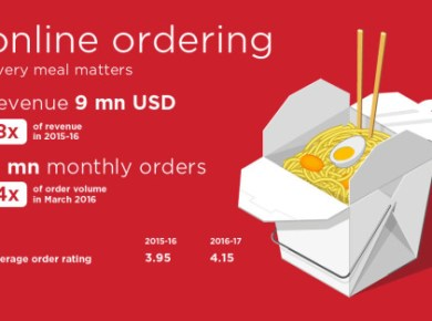 Zomato's Revenue from online ordering