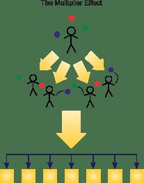 multiplier process economics definition