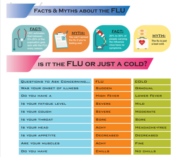 Do I Have Cold Symptoms Or The Flu? Learn How To Tell The Difference.