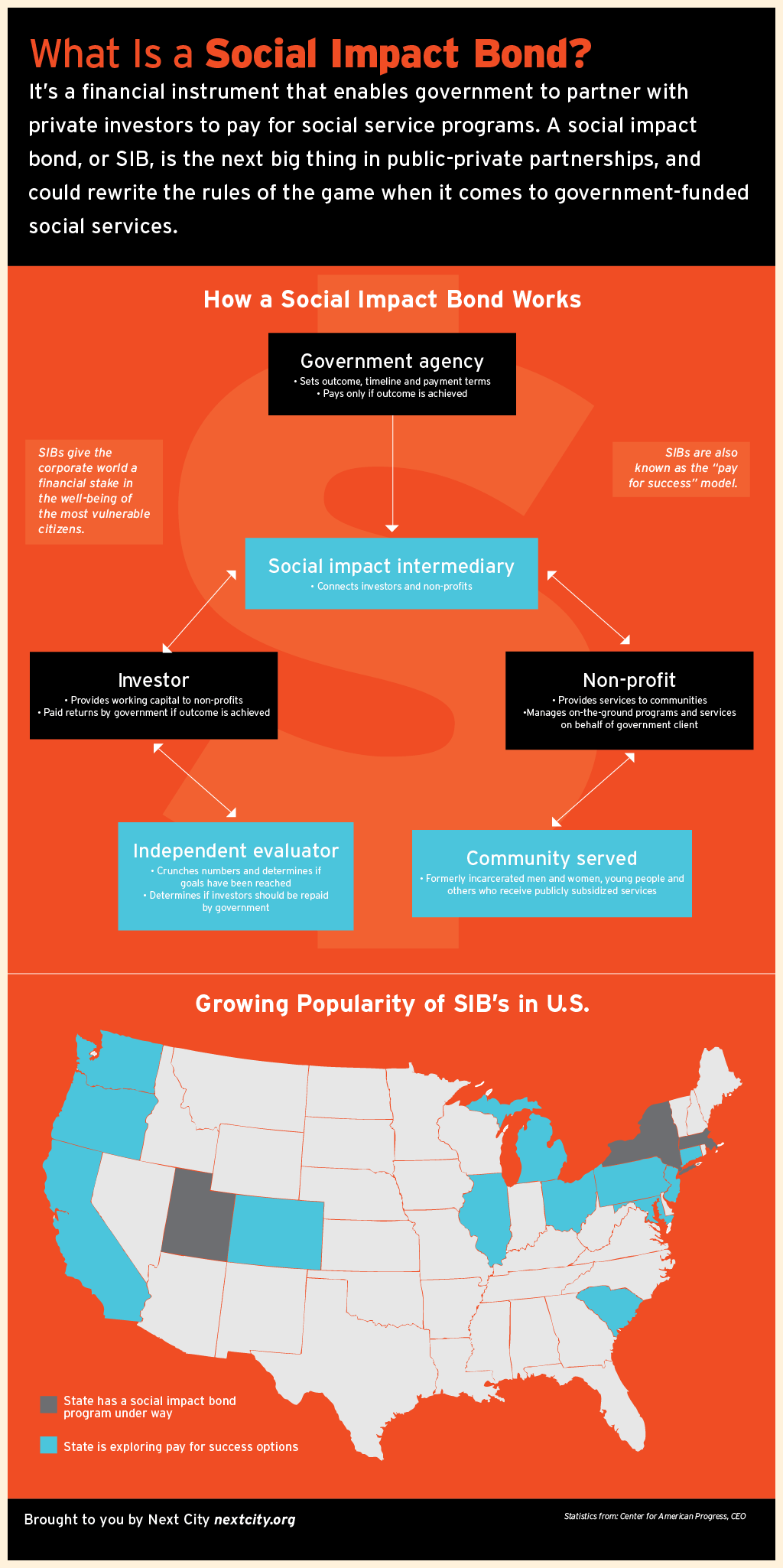 Social Impact Bonds. in Graphic Form – Next City