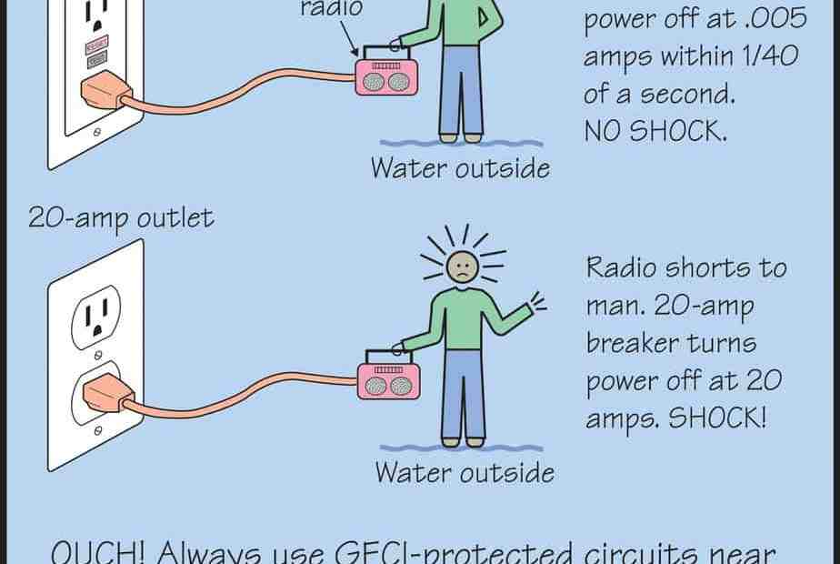 safety of gfci vs breaker picture