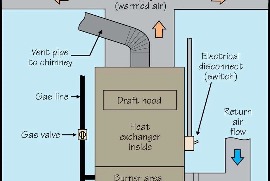 Gas Warm Air Furance Picture