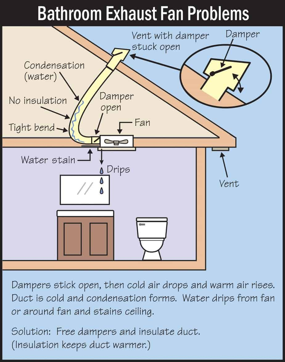 Fixing A Drip At The Bathroom Fan Nextday Inspect Local Home Inspectors