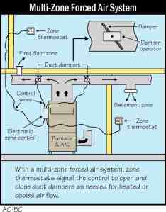 Multi-Zone Forced Air System