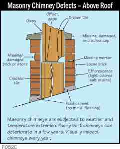 Masonry Chimney Defects - Above Roof