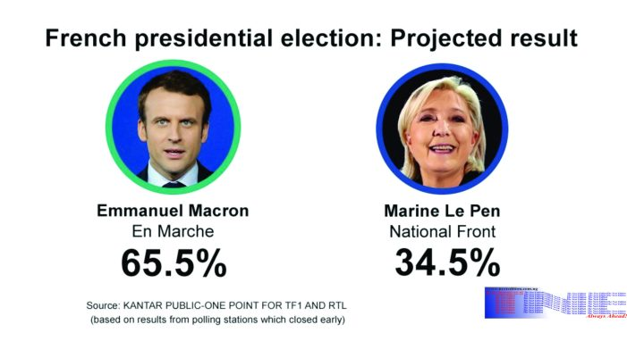 Breaking: Macron Defeats Le Pen to become France president-elect