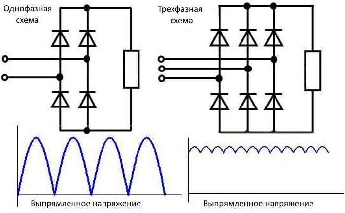 L'apparato e principio di funzionamento di un circuito