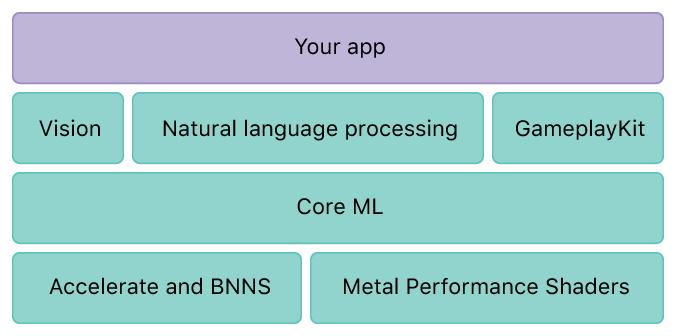 Core ML Layer on iOS