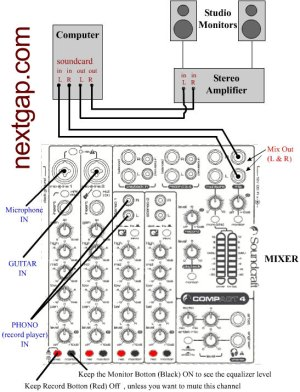 Mixer Wiring Diagram – From the instrumentsto the mixer