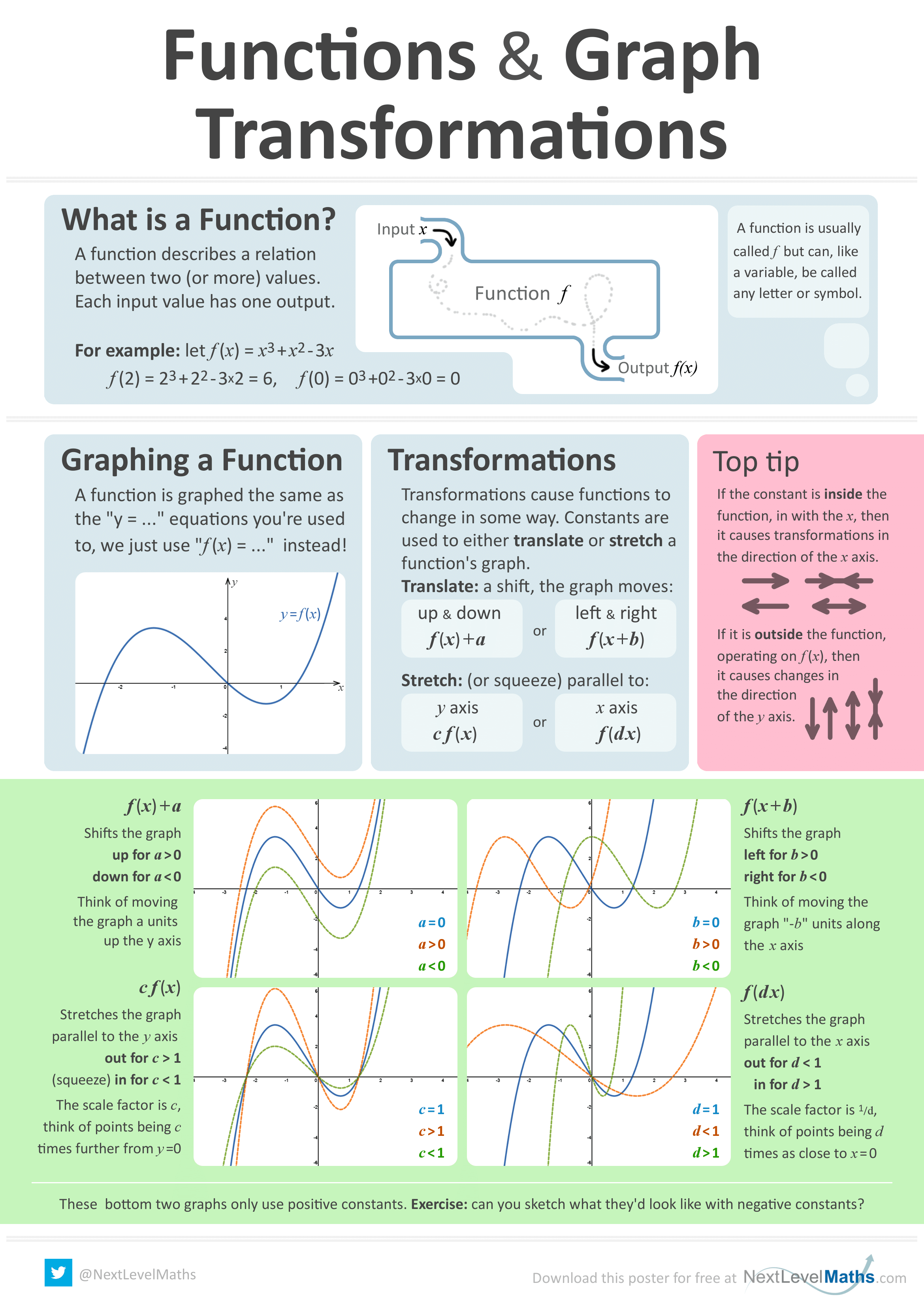 Functions Amp Graph Transformations Poster