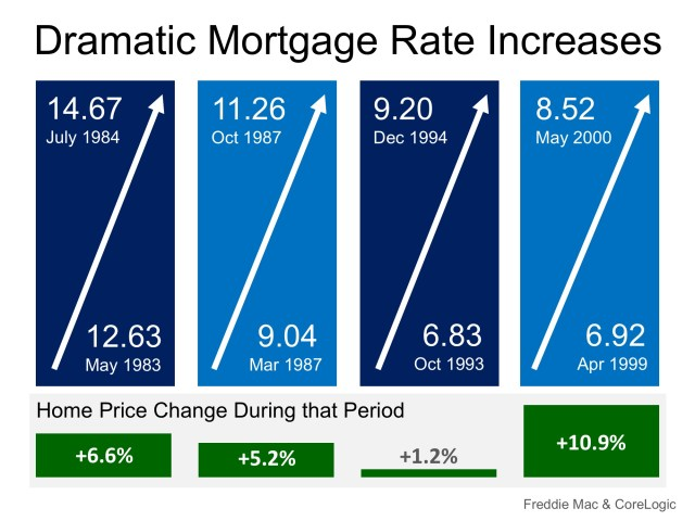 Mortgage Rates on FIRE! Home Prices Up in Smoke? | Simplifying The Market