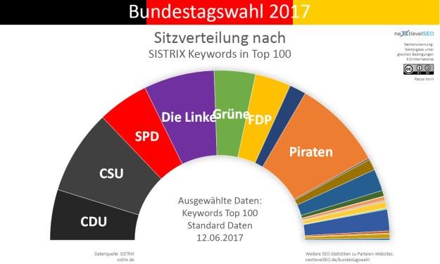 Anzahl Top 100 Keywords der Parteien, übertragen auf deren Sitzverteilung. Bild: Pascal Horn / nextlevelSEO.de (CC-BY-SA 4.0)