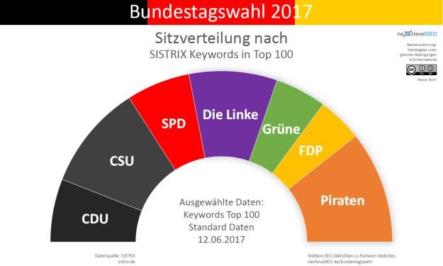Anzahl Top 100 Keywords der Parteien, übertragen auf deren Sitzverteilung mit 5 Prozent Hürde. Bild: Pascal Horn / nextlevelSEO.de (CC-BY-SA 4.0)