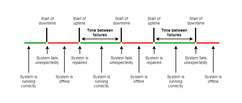 Mean Time Between Failures (MTBF): Understand. Calculate & Improve It