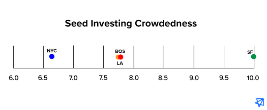 Seed Investing Crowdedness