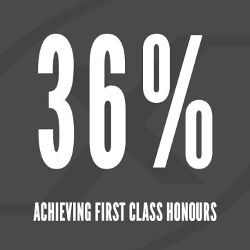 Nexus ICA - 36% Acheiving First Class Honours