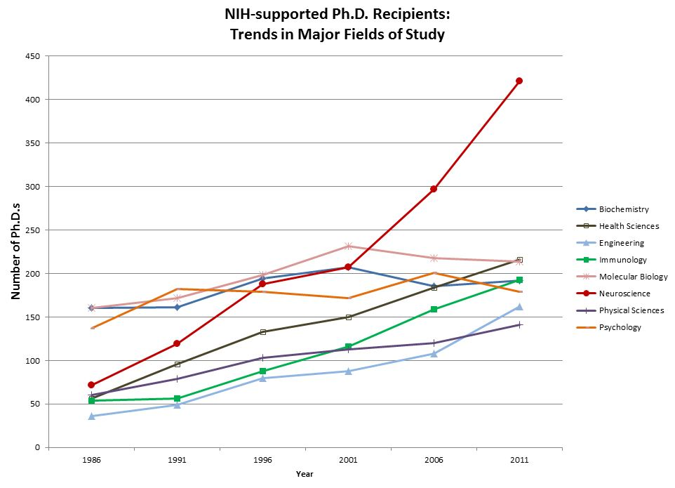 what u2019s trending in phd fields of study for nih trainees