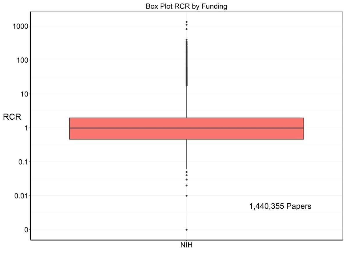 Blog nih extramural nexus box plot of nih supported paper rcrs only xflitez Image collections