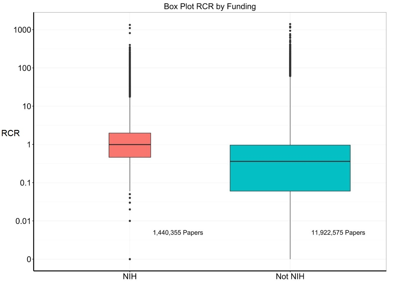 Blog nih extramural nexus box plots of rcrs for nih supported versus non nih supported papers xflitez Image collections