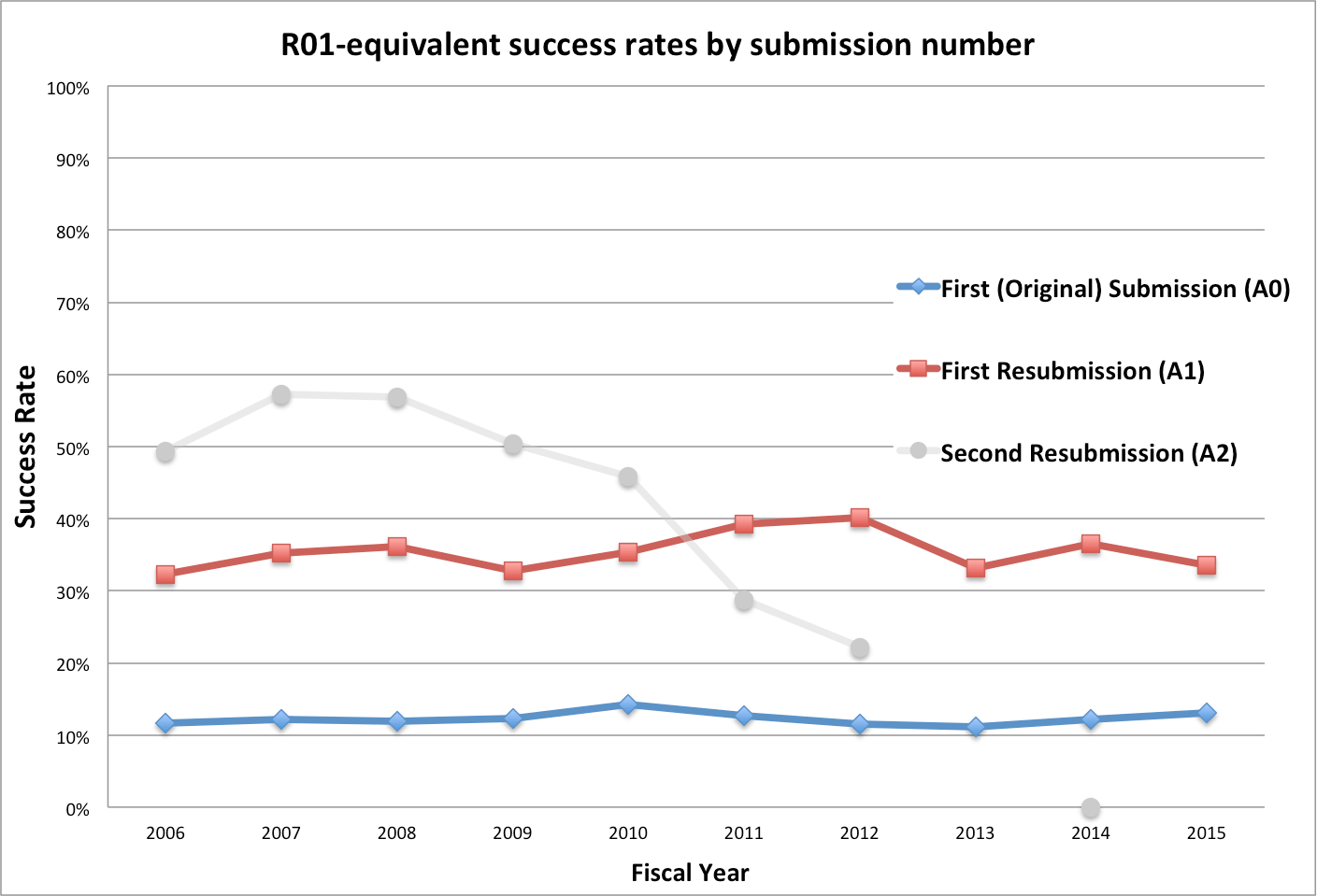 Blog nih extramural nexus r01 equivalent success rates by submission data tables at reporth xflitez Image collections