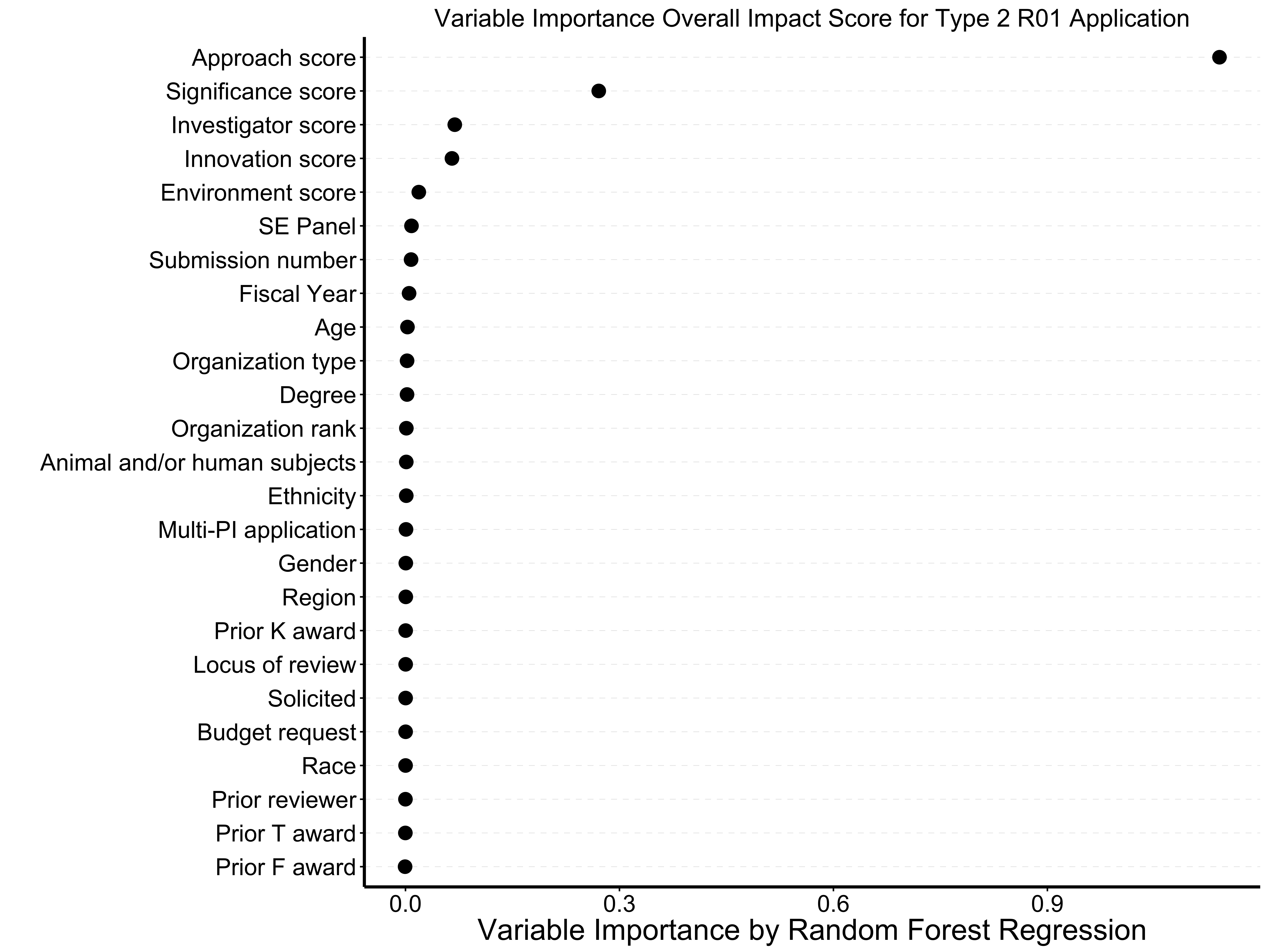 Blog nih extramural nexus plot showing approach score as most important correlate to overall impact score xflitez Image collections