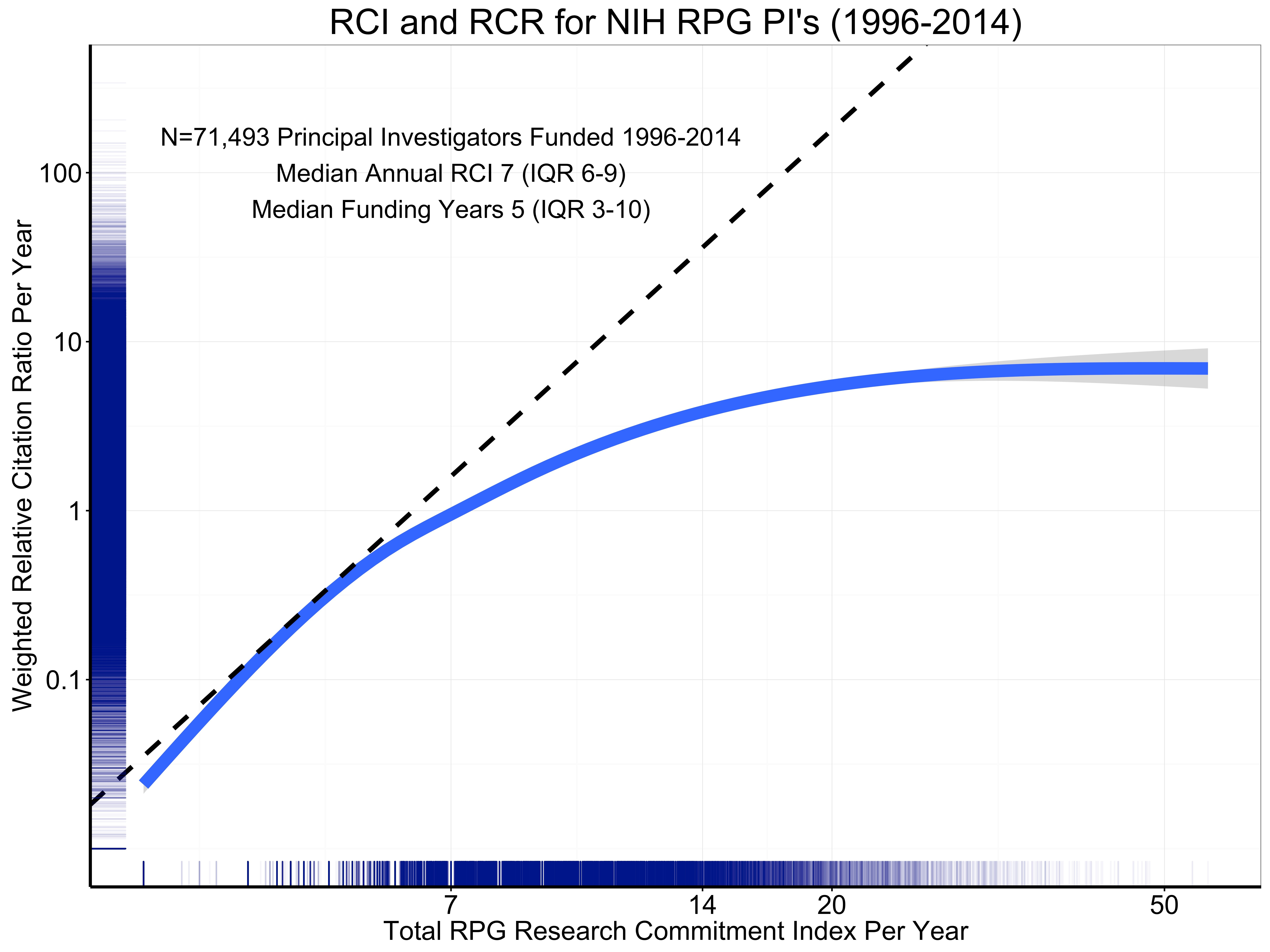 Blog nih extramural nexus figure 5 shows the association of grant support as measured by rpg rci per year xflitez Image collections