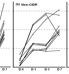 in individual cows in control group a cows received a new cidr b or cows received previously used cidr c the cidr was inserted at day of estrus  [ 1440 x 612 Pixel ]