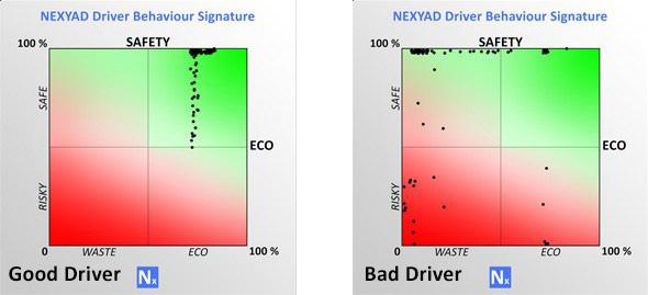 Good & Bad drivers