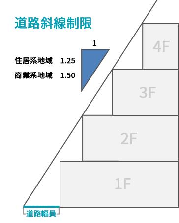 サービスの特徴   日本不動産調査サービス株式會社