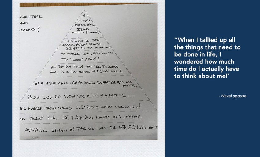 Image of an example of submission by a Naval Spouse. A pyramid with different meanings of time.