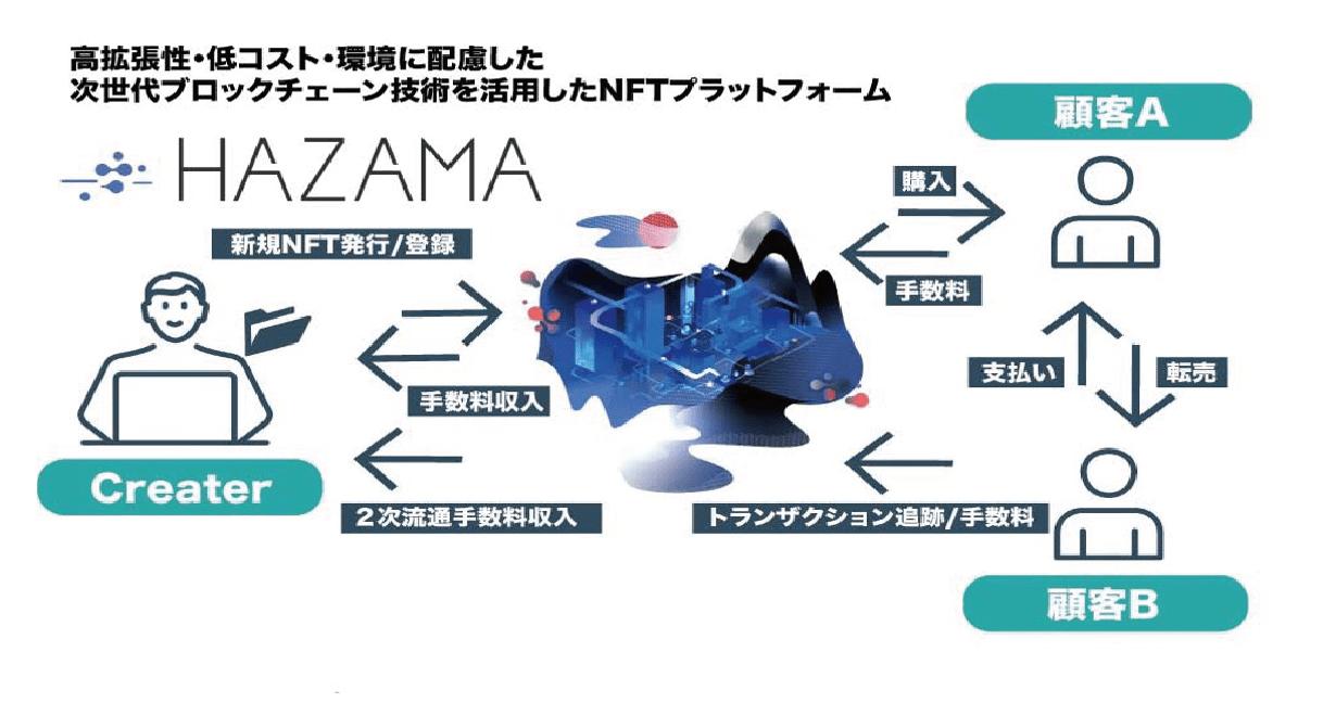 ブロックチェーンベンチャーのIndieSquare、特許取得の次世代ブロックチェーン技術「HAZAMA」を活用したNFTプラットフォームを提供開始