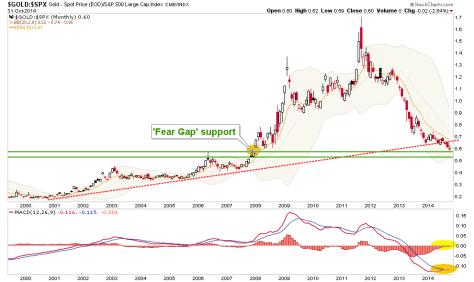 fear.gap