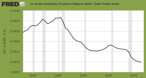 gdp.feddebt