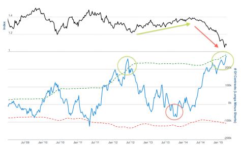 euro.hedgers