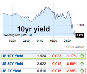 yields