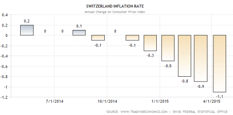 swiss.inflation