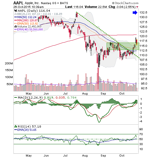 aapl daily chart