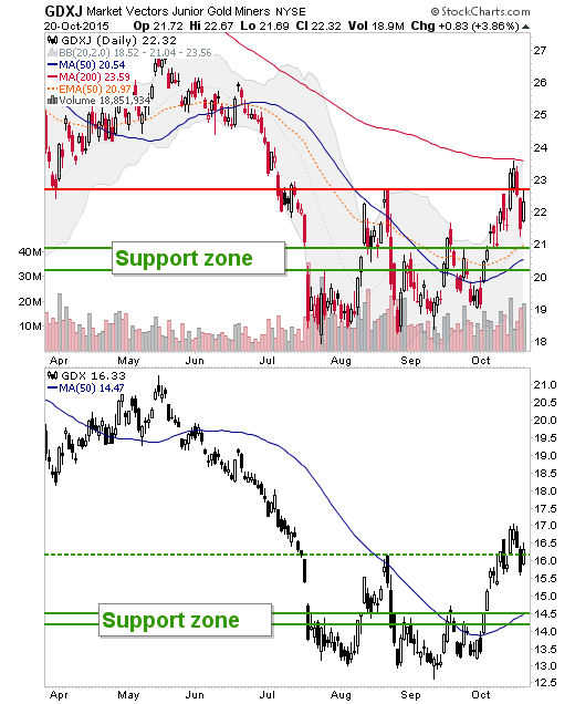gdxj and gdx daily charts