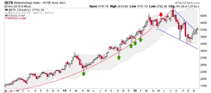 btk weekly chart