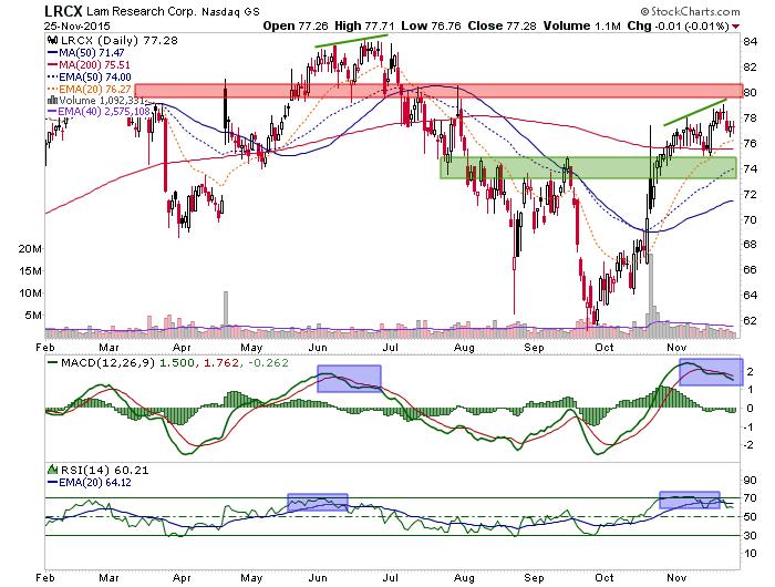 lrcx daily chart