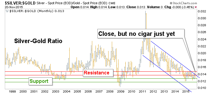 silver-gold ratio monthly chart