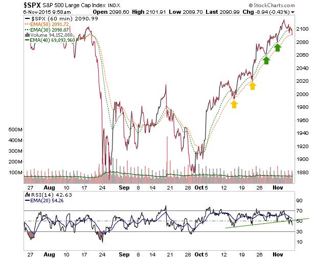 s&p 500 60 min. chart