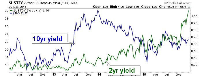 10 year yield and 2 year yield