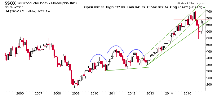 semiconductor index monthly chart
