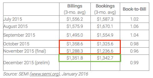semi book-to-bill ratio for december