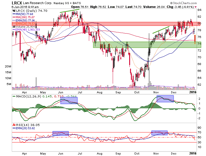 lrcx, lam research daily chart from nftrh+